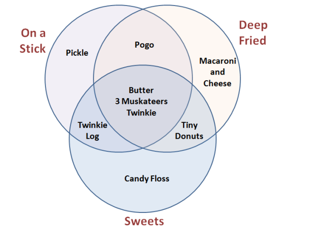 CNE venn diagram deep fried butter muskateers twinkie