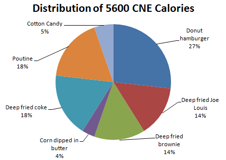 cne calories ex pie chart
