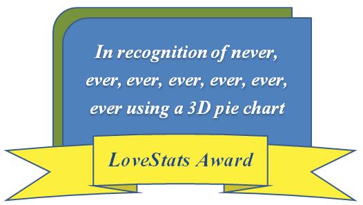award 3d pie chart