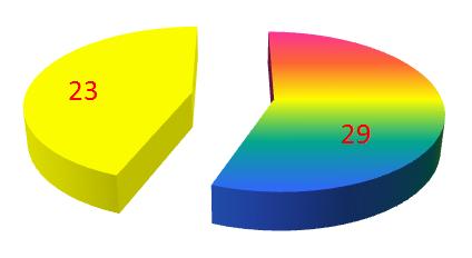 3d florescent pie chart