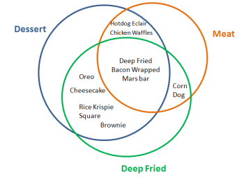 2012 cne food venn diagram featuring the deep fried bacon wrapped 2012 cne food venn diagram ccuart