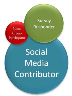 focus group venn diagram