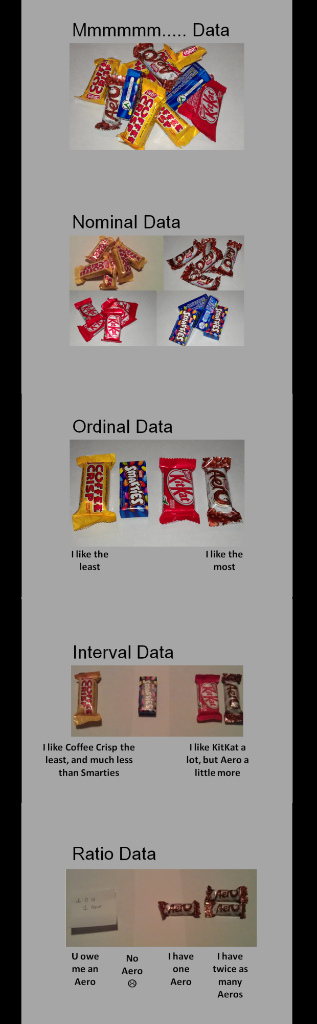 Nominal Ordinal Interval Ratio Data