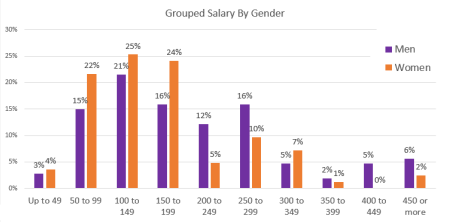 Hourly rates by gender