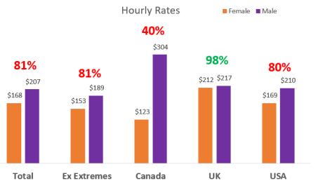Hourly rates by country and gender
