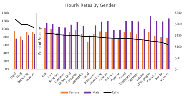 Hourly rates by industry and gender